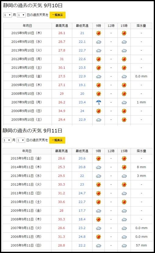 ワンオク渚園ライブ9月10・11日(静岡)の天気予報!雨の心配は?2